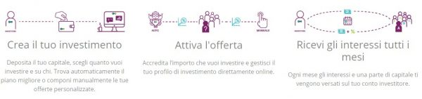 schema funzionamento investimento motusquo